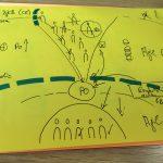 Agile Hürden - visualisiert